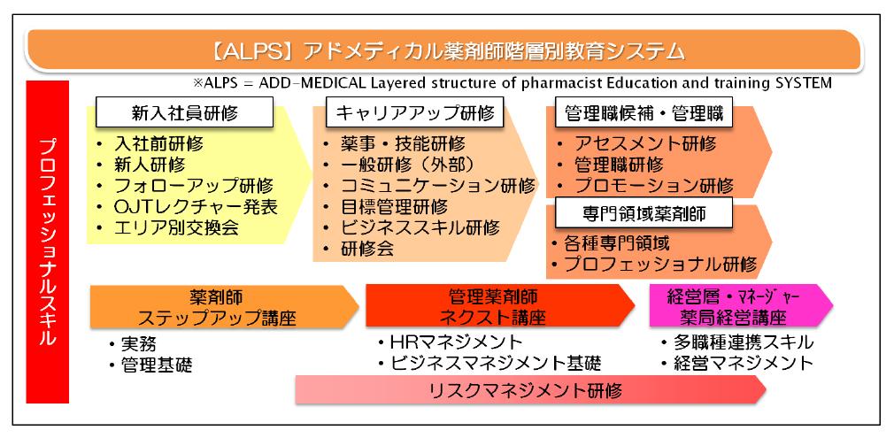 薬剤師階層教育システム