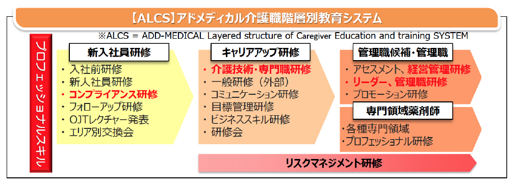 介護職階層別教育システム